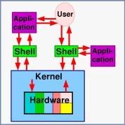 Interaksi User, Shell, Aplikasi dan Kernel